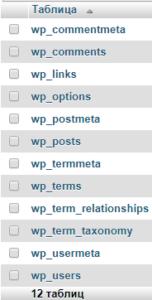 Перечень таблиц WordPress