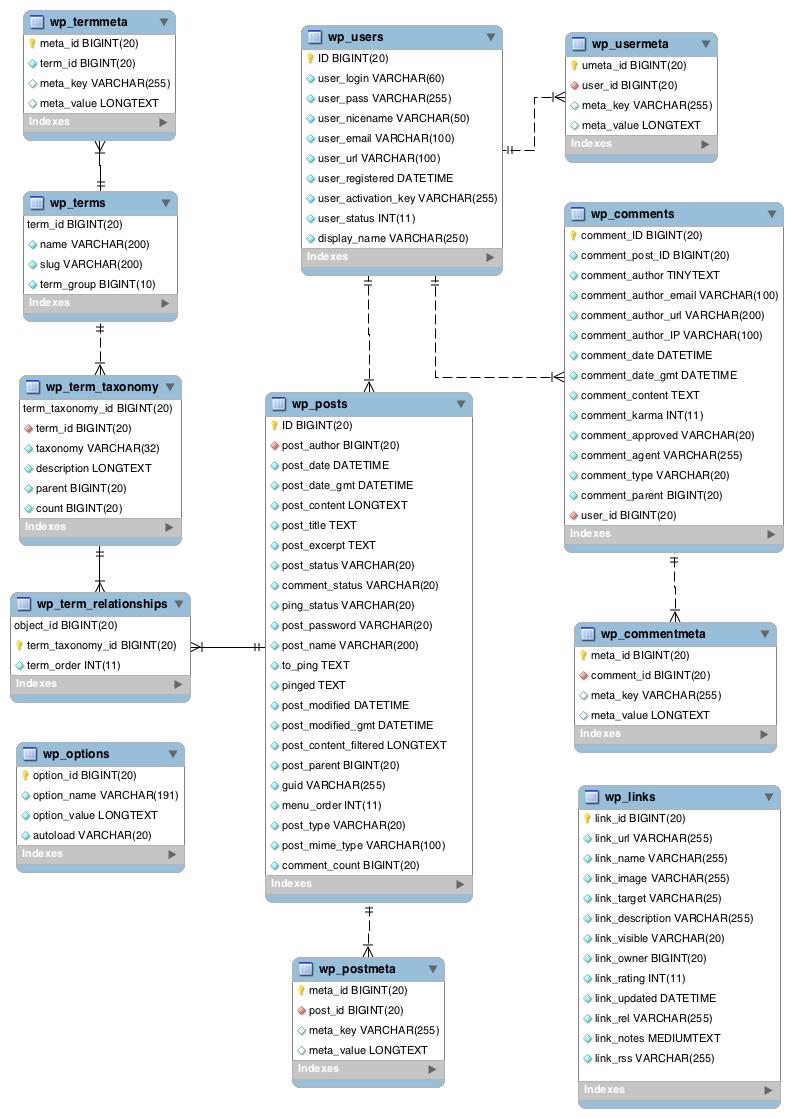 Структура таблиц БД WordPress