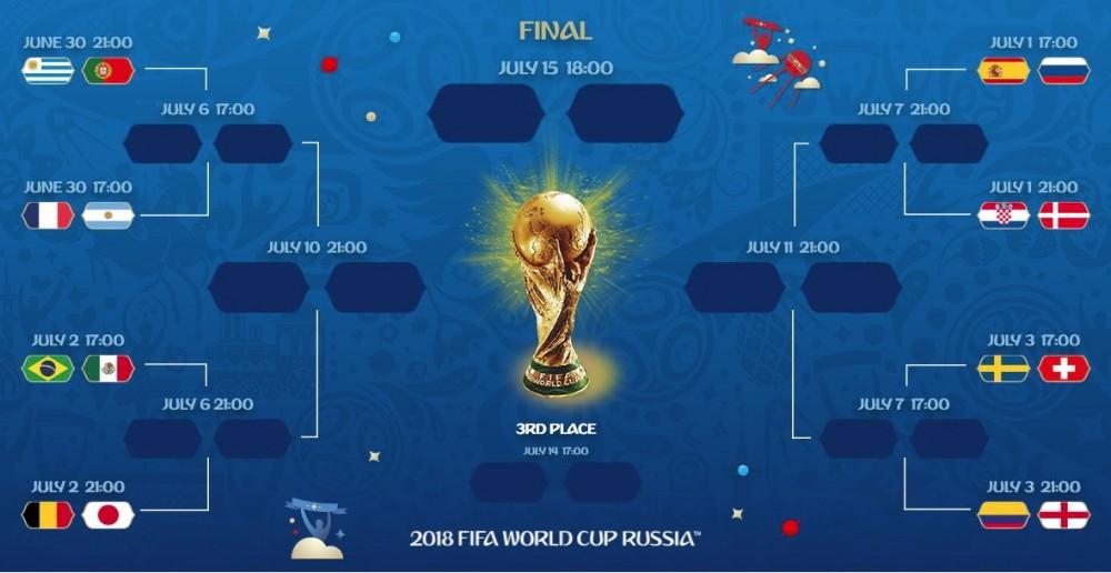Стадии финала ЧМ по футболу 2018