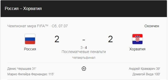 07.07.2018. Россия - Хорватия