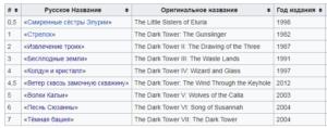 Темная башня. Серия книг