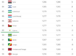 Рейтинг ФИФА 3