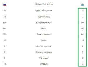 Россия - Сан-Марино. Статистика