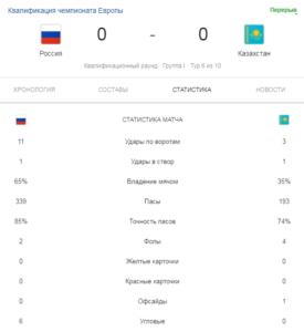 09.09. 2019. Россия - Казахстан. Первый тайм