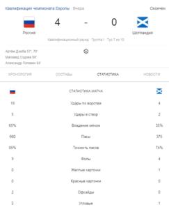10.10.2019. Россия - Шотландия. Второй тайм