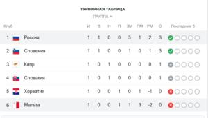 Таблица. Отбор к ЧМ в Катаре 2022