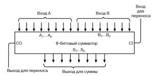 Код. Тайный язык информатики. Схемы