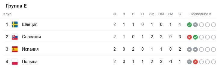 Евро-2020. Второй круг. Группа E