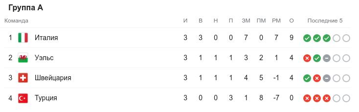 Евро-2020. Третий круг. Группа A