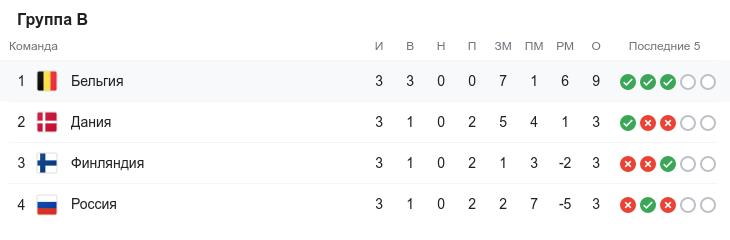 Евро-2020. Третий круг. Группа B