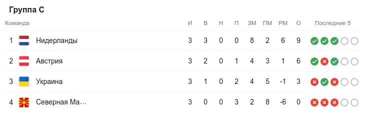Евро-2020. Третий круг. Группа C