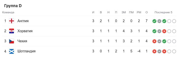 Евро-2020. Третий круг. Группа D