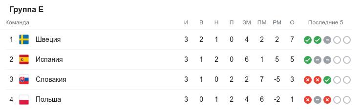 Евро-2020. Третий круг. Группа E
