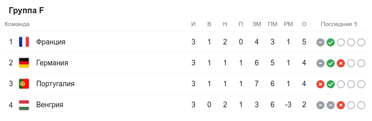 Евро-2020. Третий круг. Группа F