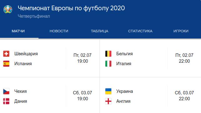 Евро-2020. Четвертьфиналисты