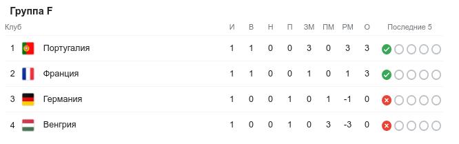 ЧЕ-2020. Таблица F. Первый круг