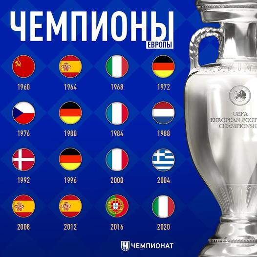 Все чемпионы Евро